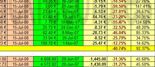 EuroStoxx 50 y sus componentes respecto a máximos 2003-2008 a 15 julio 2008