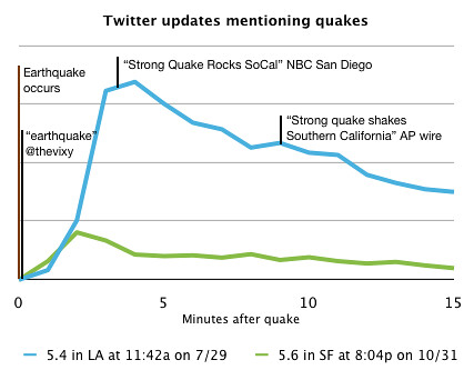 Timeline Showing When Twitter reported the California Earthquake