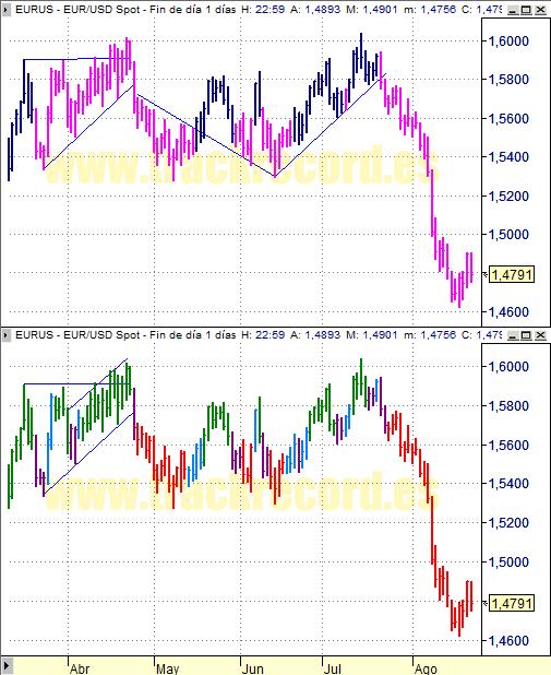 Estrategia cambio divisa Euro Dólar EurUsd (22 agosto 2008)