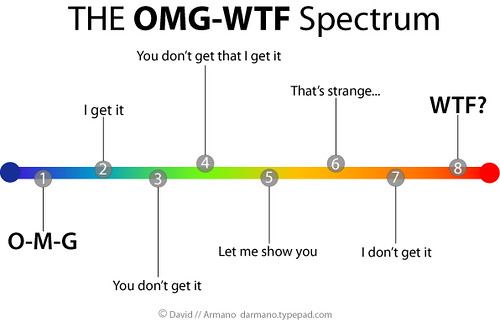 the OMG-WFT spectrum (by David Armano)