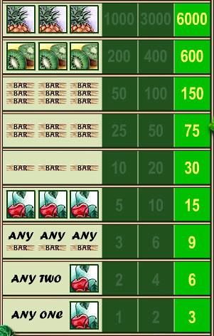 free Fruit Slot 1 Line slot game symbols