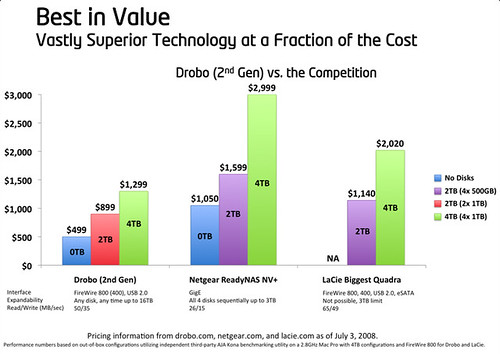 Drobo's Cost Vs Other Replicated Storage Options
