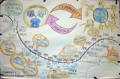 History of Online Community Panel 1 (Choconancy1) Tags: history community timeline visuals c20 ngf onlinecommunity technologystewardship cp2tech01 digitalhabitats