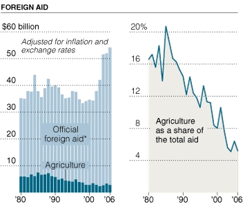 foreign aid versus agricultural aid