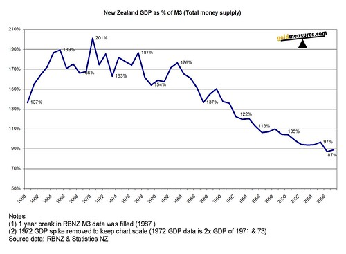 NZ GDP as percentage of M3