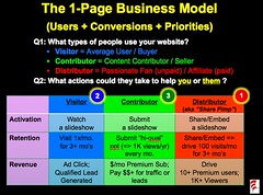 Startup Metrics: The 1-Page Business Model