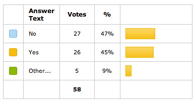 SER Poll: ODP Influence Ranking?
