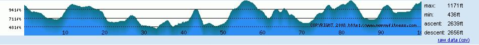 King's Tour Elevation Profile