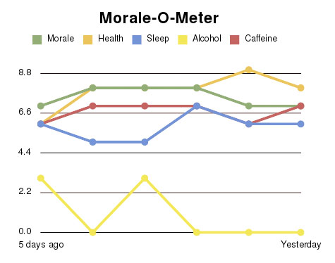 morale-o-meter