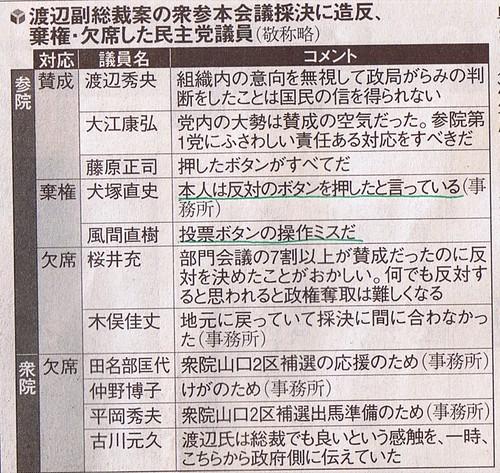 渡辺副総裁案の衆参院本会議採決に造反、棄権・欠席した民主党議員