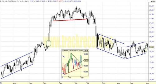 Telefónica, TEF.mc, Mercado Continuo, Ibex35, EuroStoxx50 (análisis 6 mayo 2008)