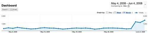 Site Stats June 4 2008