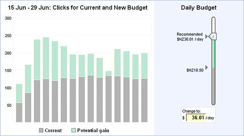 Google AdWords Budget Suggestion
