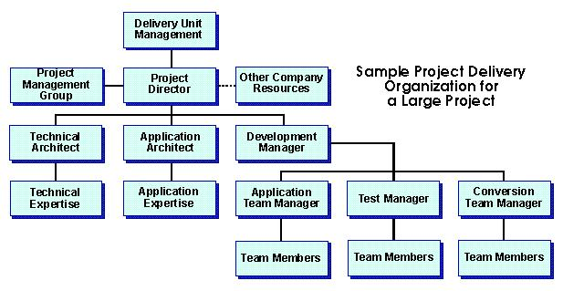Project Organization Structure Deliverables