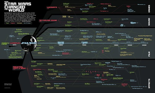 George Lucas Map