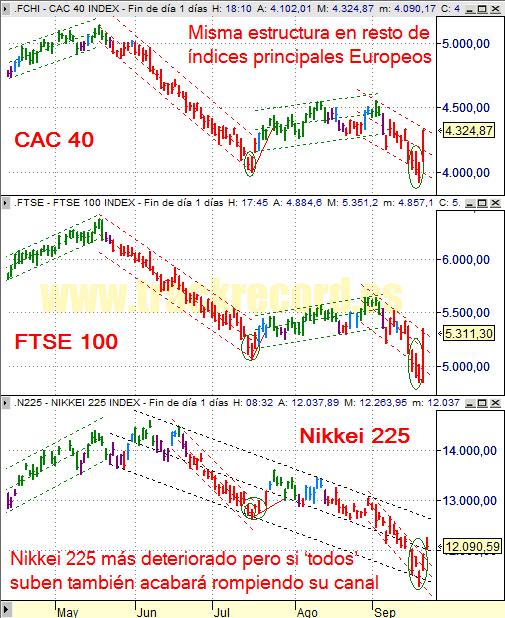 Estrategia índices Europa CAC 40 y FTSE 100 y Asia Nikkei 225 (19 septiembre 2008)