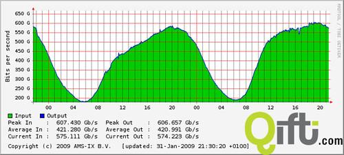 AMS-IX traffic 20090131
