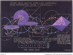 The Wave Cycle - Cathode Waves Wind the Cosmic Clock Centripetally - Anode Transverse Waves Unwind it Centrifugally (esaruoho) Tags: light inspiration chart spiral russell science divine chemistry elements physics cosmic consciousness octave intuition chemical cosmology implosion revelation scientific periodic centripetal cosmogeny walterrussell merlib