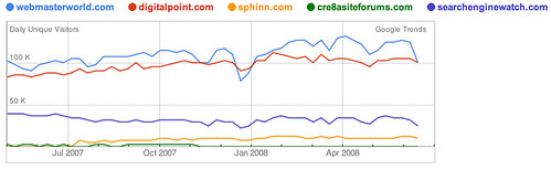 Google Trends for Search Forums