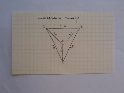Conversation Triangle 0.1