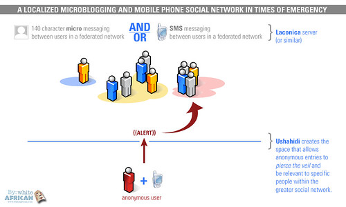 Federated Microblogging, SMS and Location