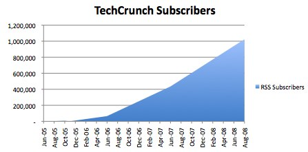 TechCrunch subscribers