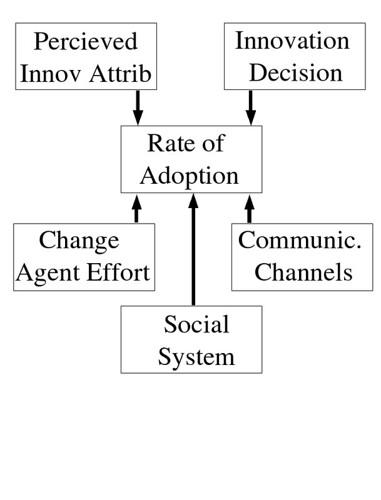 based on Rogers' diffusion of innovations work - to inform a process by