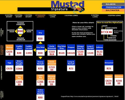 Mustad Hook Chart