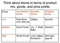 Retail mix: type of goods and price points
