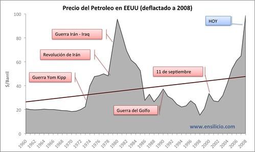 Gráfica petróleo (1)