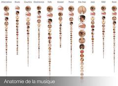 研究:不同音樂表述的身體部位