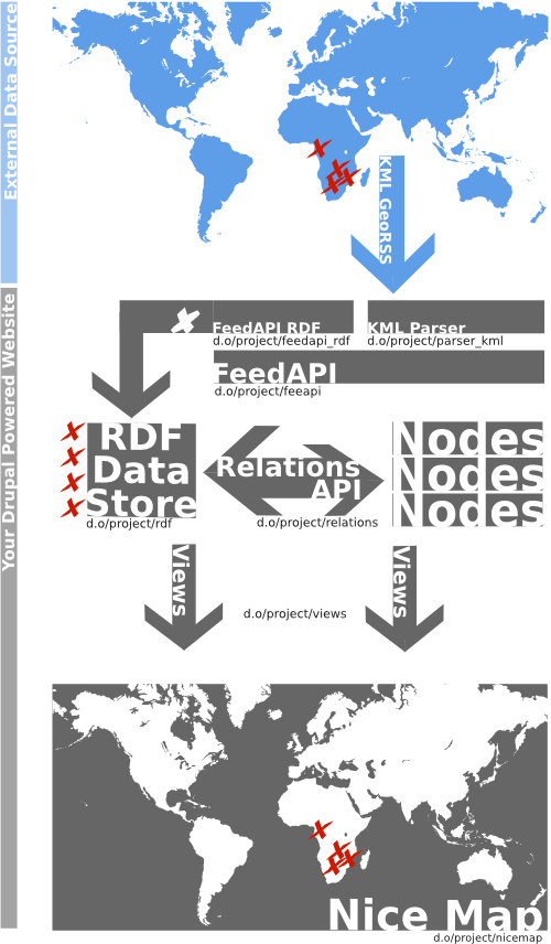 Mapping and Referencing External Data via RDF in Drupal