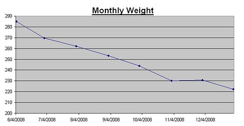 2008 Monthly Weigh-In