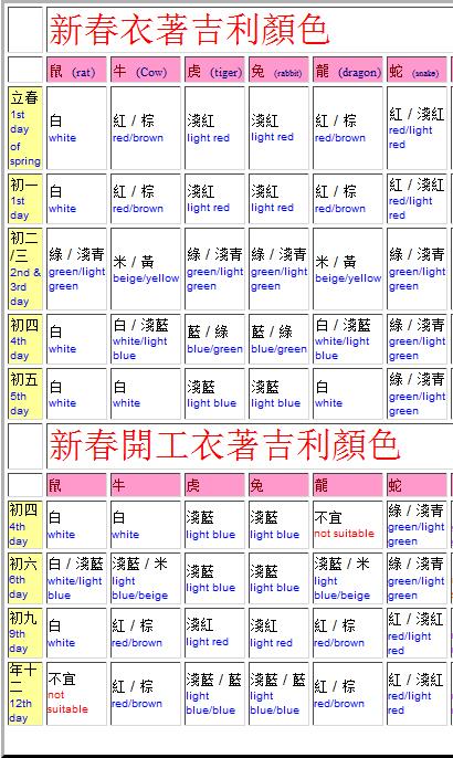 新春衣著吉利顏色 (auspicious color to wear on CNY days)