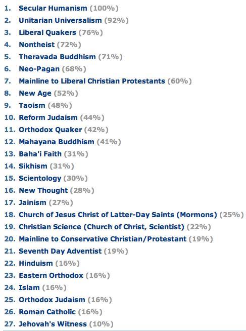 Religion personality quiz