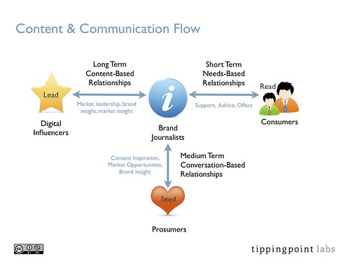 Content & Communication Flow