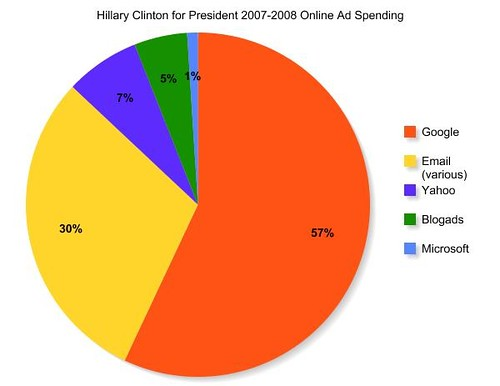 Political Online Ad Spending by Clinton and Obama Campaigns 3