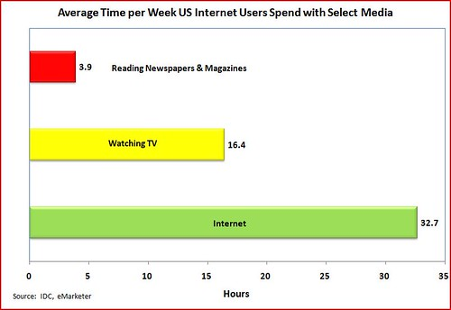 Average Time Per Week with Select Media