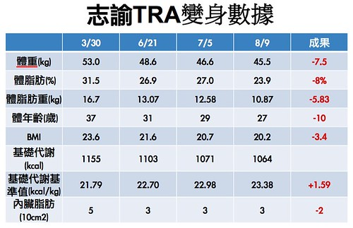 志諭TRA變身數據.jpg