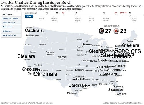 Twitter Chatter During the Super Bowl (Interactive Graphic) 2
