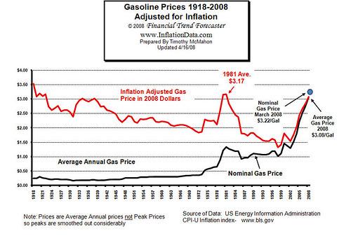 Inflation_adjusted_gasoline_price