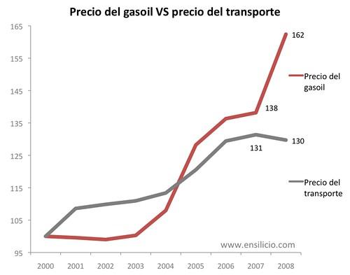 Transporte y gasóleo