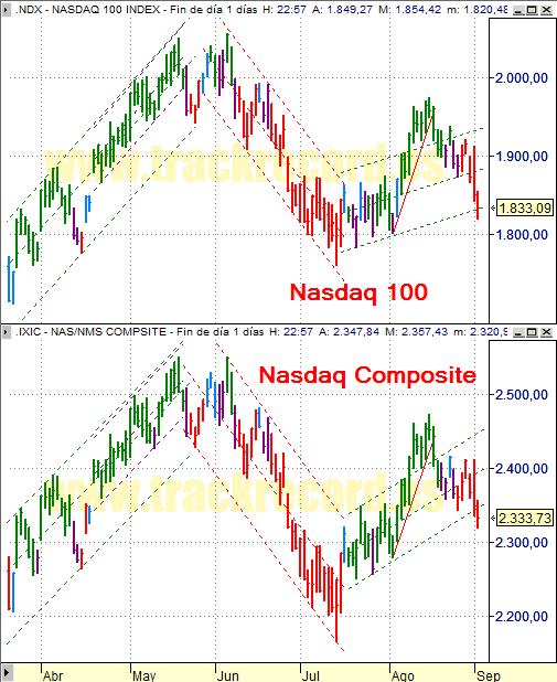 Estrategia índices USA Nasdaq 100 y Nasdaq Composite (3 septiembre 2008)