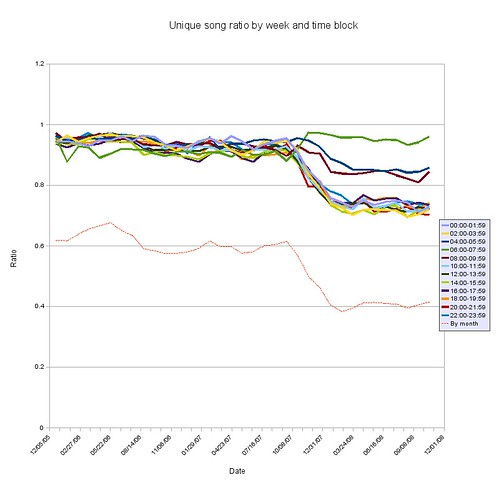 Unique song ratio by time block