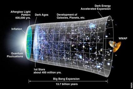 univers in spatiu si timp