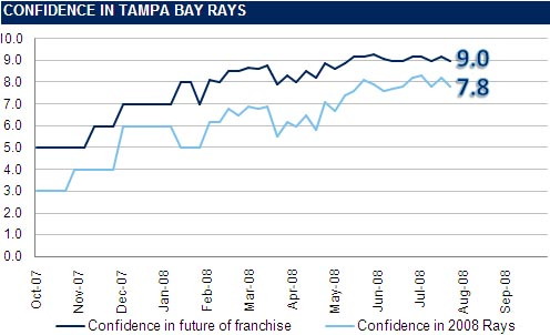 [RI CONFIDENCE GRAPH] The Rays Index Confidence Graph: Week 18