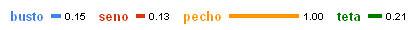 Comparativa de búsquedas: busto, senos, pechos, tetas
