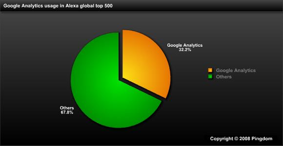 Google Analytics market share