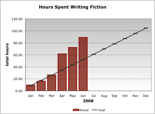2008 Writing Goal (as of Q2)