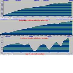 Annette Lake Trail Profiles